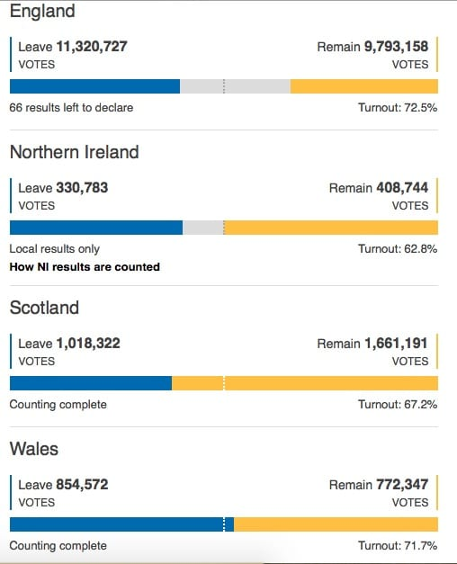 Brexit vote results UK