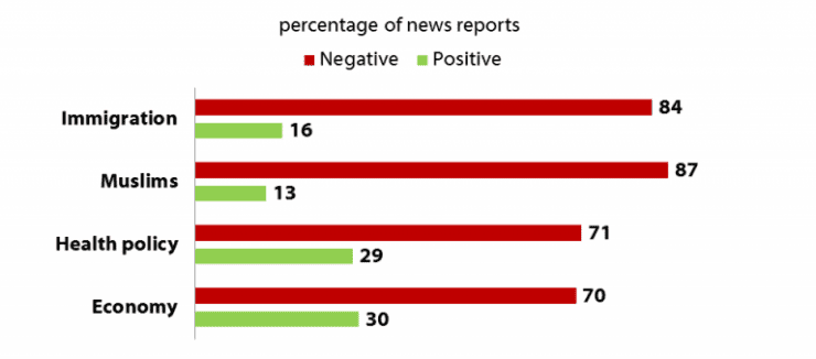 Source: Media Tenor. Based on news reports on CBS and NBC evening newscasts. Excludes neutral stories.
