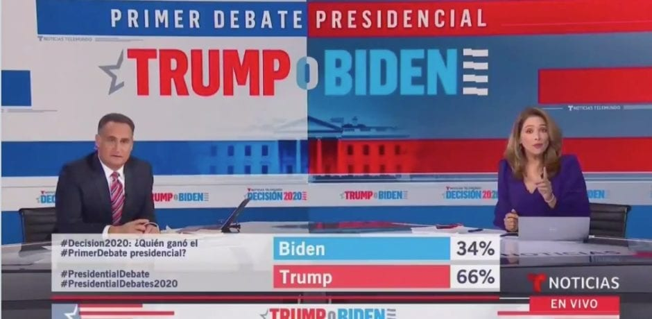 BAD NEWS For Democrats: 66% of Hispanic Speaking Telemundo News Viewers Say Trump Won Debate Compared to Only 34 % For Biden